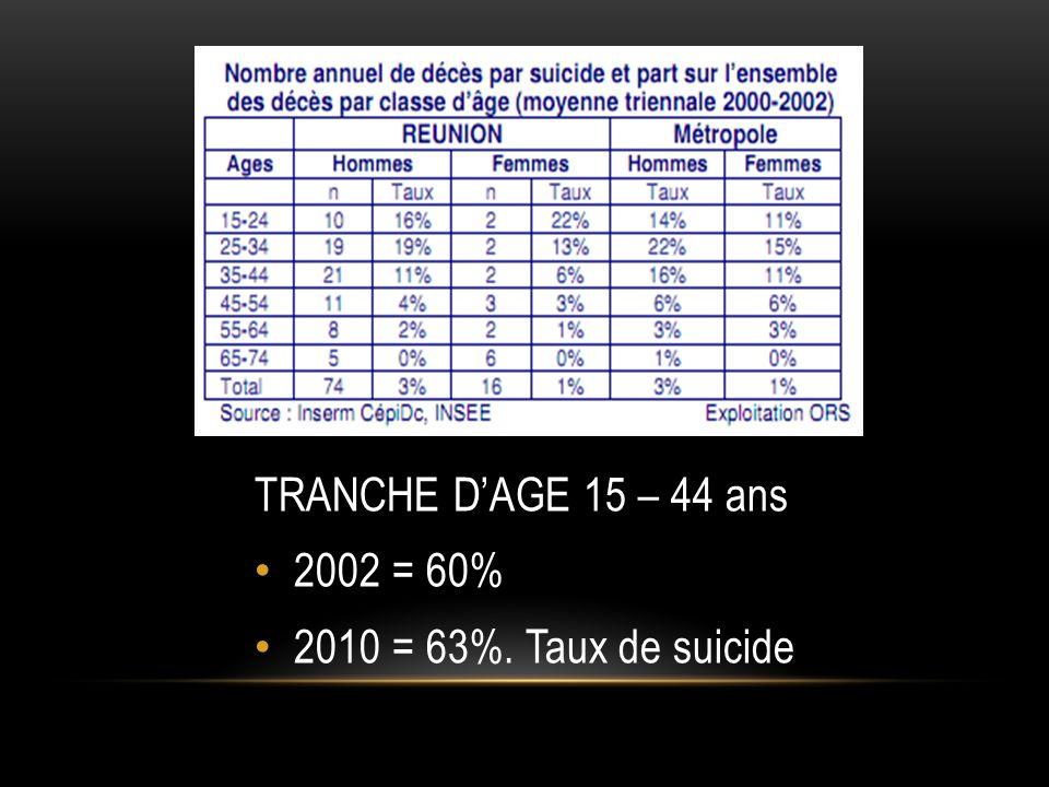 TRANCHE D'AGE 15 – 44 ans 2002 = 60% 2010 = 63%. Taux de suicide