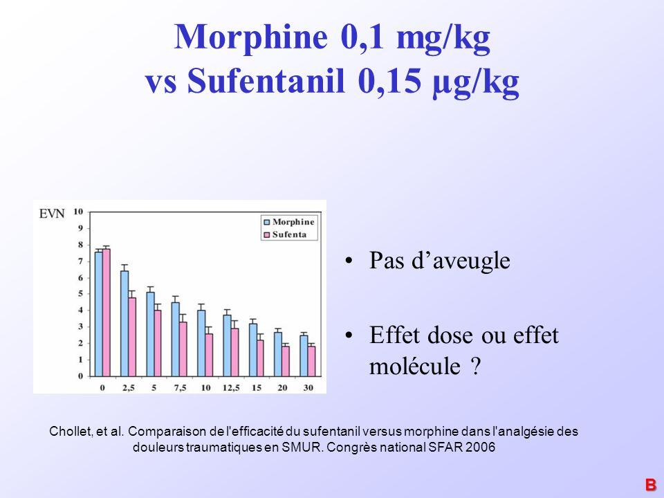 Morphine 0,1 mg/kg vs Sufentanil 0,15 µg/kg