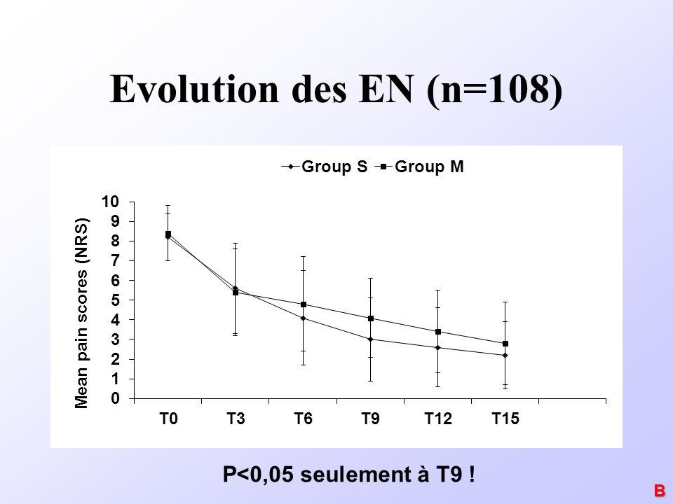 Evolution des EN (n=108) P<0,05 seulement à T9 ! B
