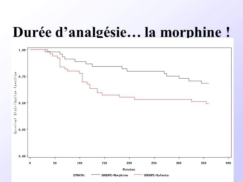 Durée d'analgésie… la morphine !