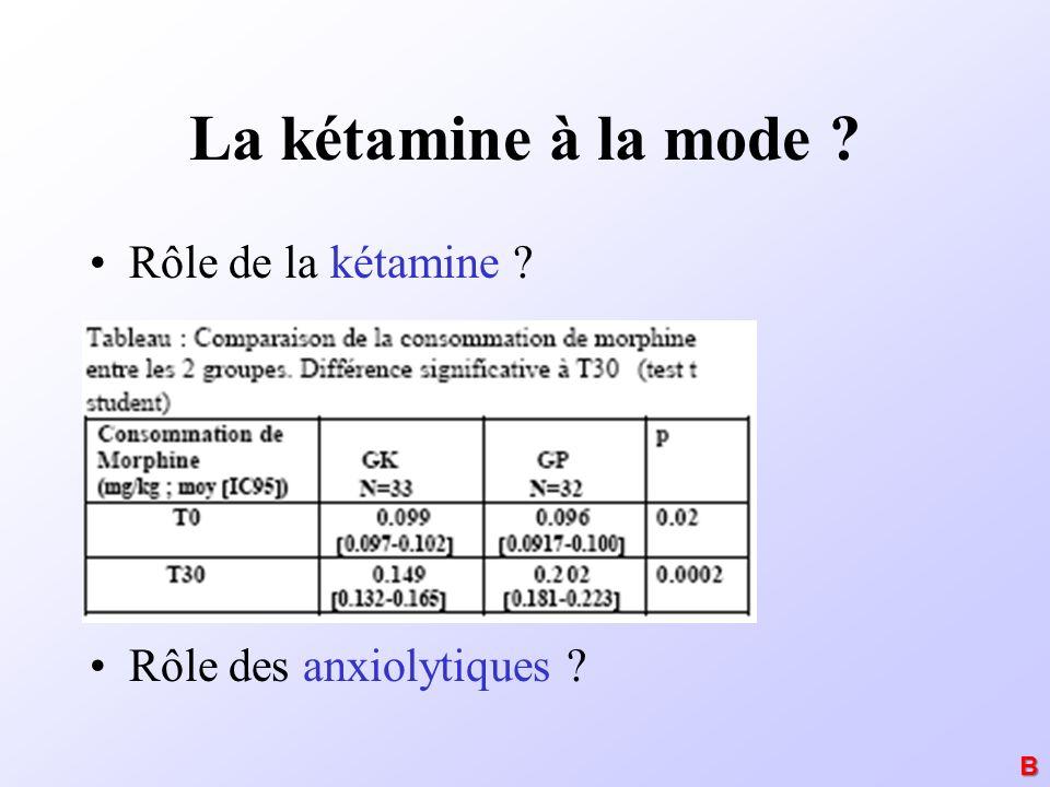La kétamine à la mode Rôle de la kétamine Rôle des anxiolytiques