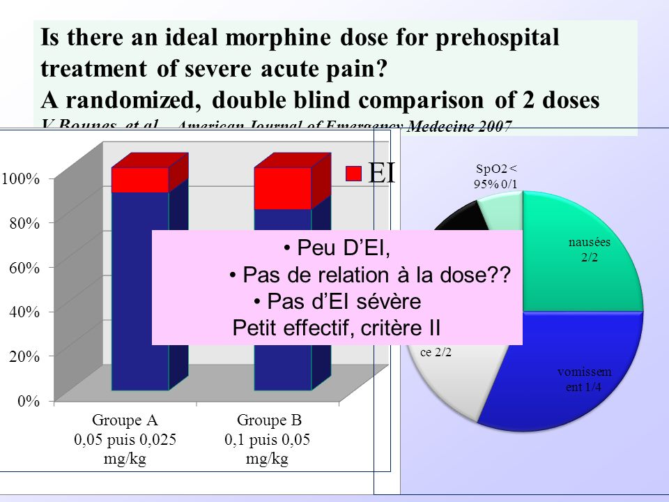 Is there an ideal morphine dose for prehospital treatment of severe acute pain A randomized, double blind comparison of 2 doses V.Bounes, et al. American Journal of Emergency Medecine 2007