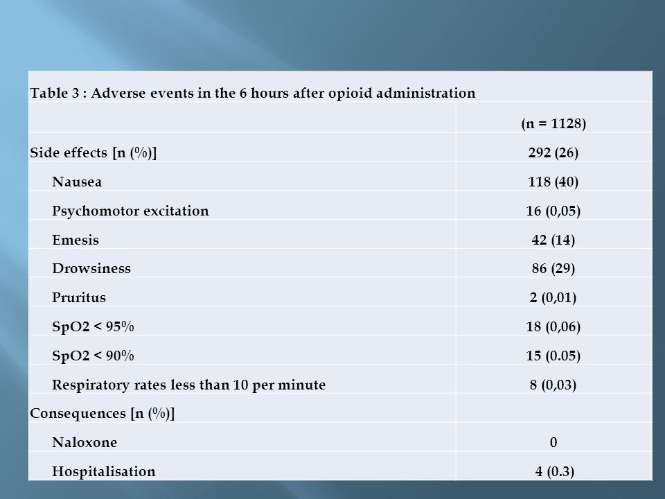 Table 3 : Adverse events in the 6 hours after opioid administration