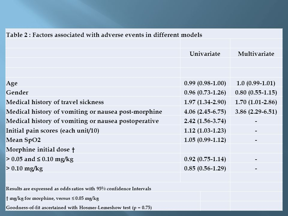 Table 2 : Factors associated with adverse events in different models