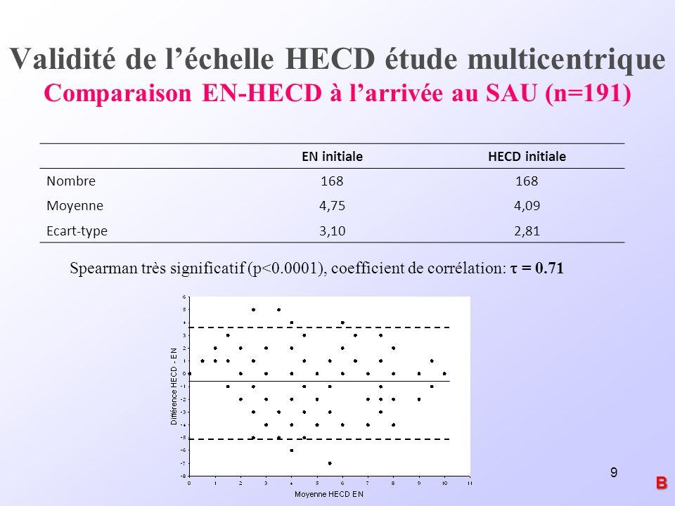 Validité de l'échelle HECD étude multicentrique Comparaison EN-HECD à l'arrivée au SAU (n=191)