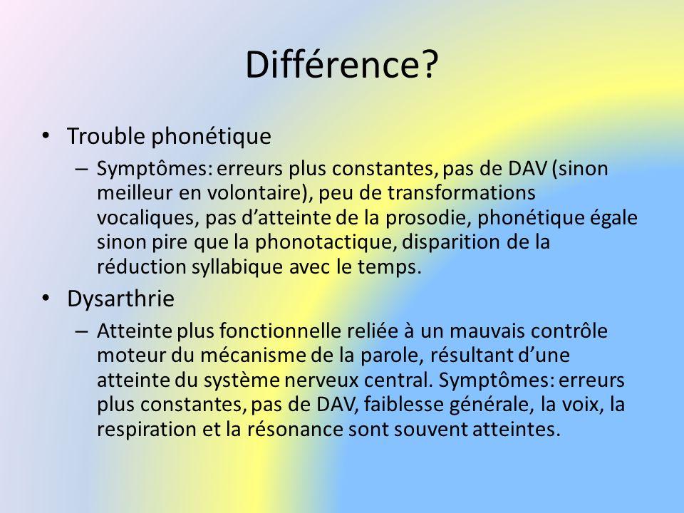 Différence Trouble phonétique Dysarthrie
