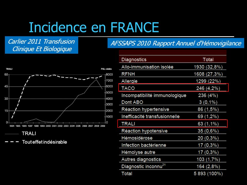 Incidence en FRANCE Carlier 2011 Transfusion