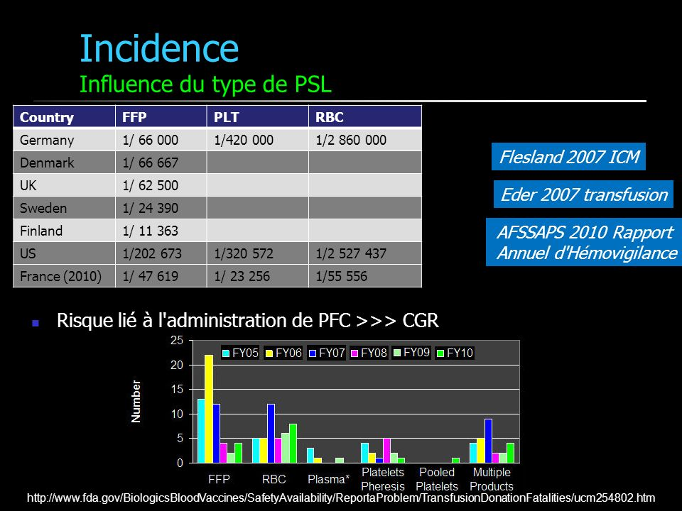 Incidence Influence du type de PSL