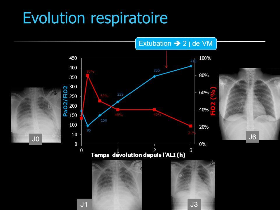Evolution respiratoire