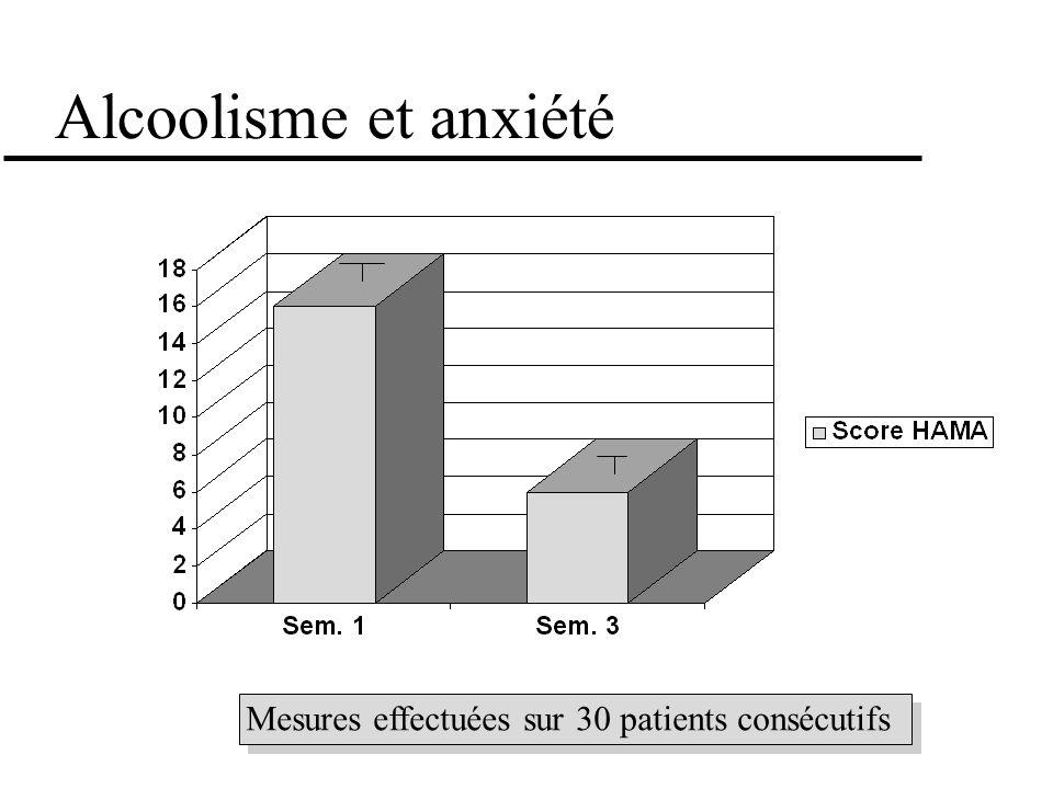 Alcoolisme et anxiété Mesures effectuées sur 30 patients consécutifs