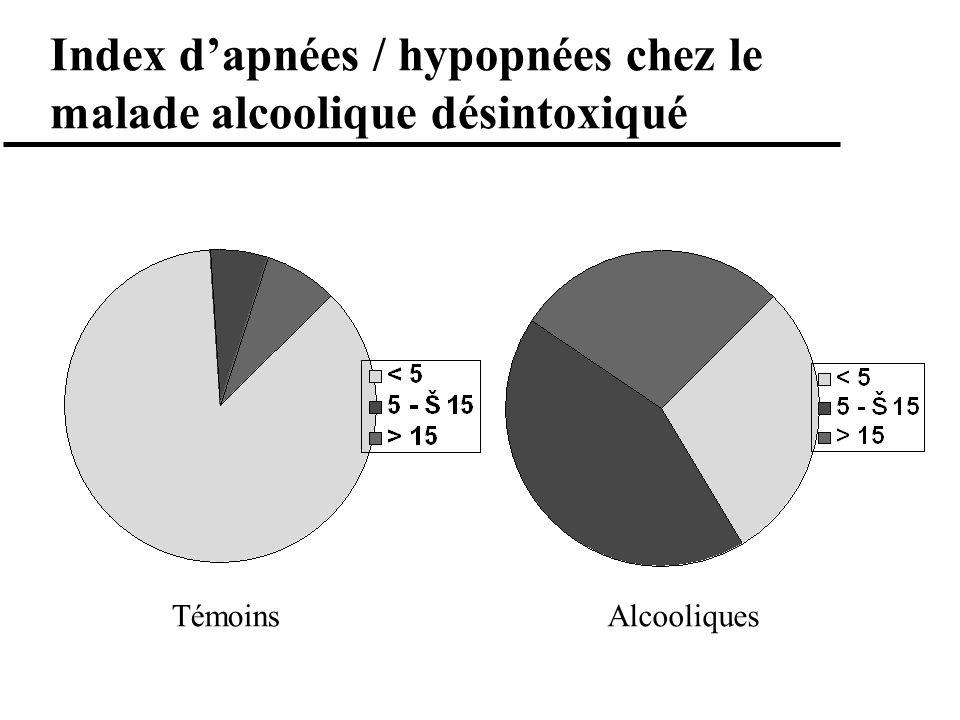 Index d'apnées / hypopnées chez le malade alcoolique désintoxiqué