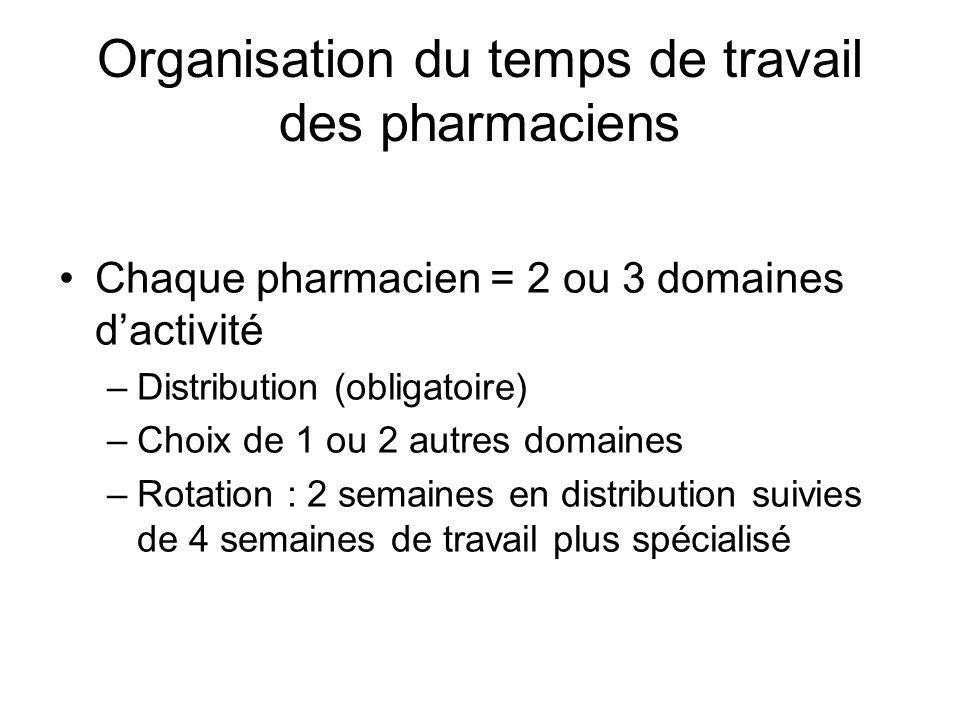 Organisation du temps de travail des pharmaciens