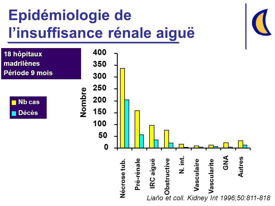 Epidémiologie de l'insuffisance rénale aiguë