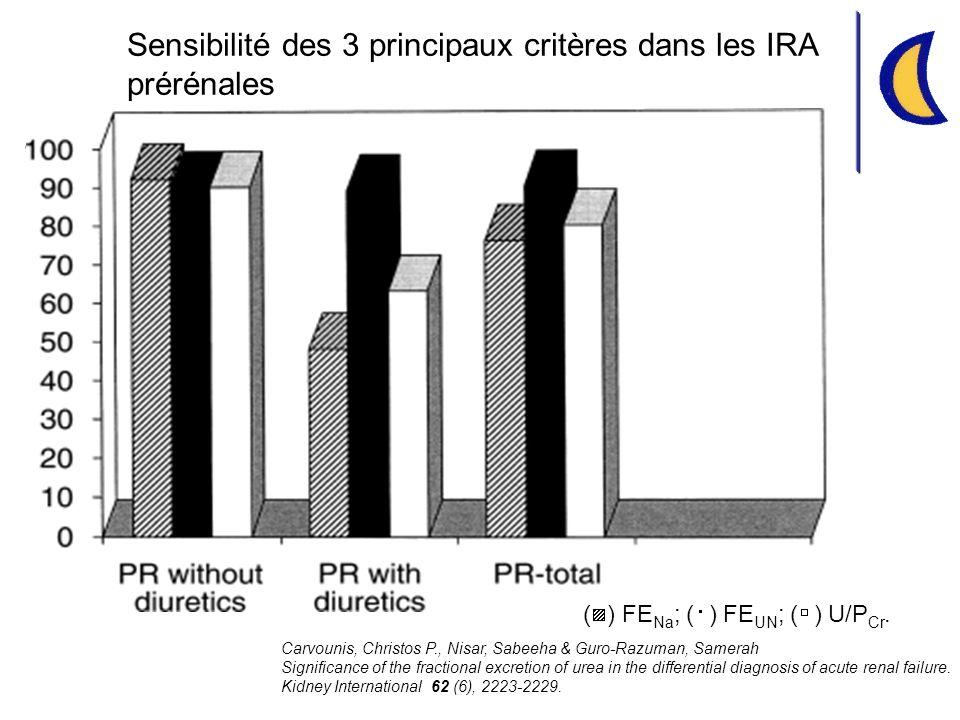 Sensibilité des 3 principaux critères dans les IRA prérénales