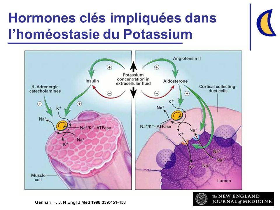 Hormones clés impliquées dans l'homéostasie du Potassium