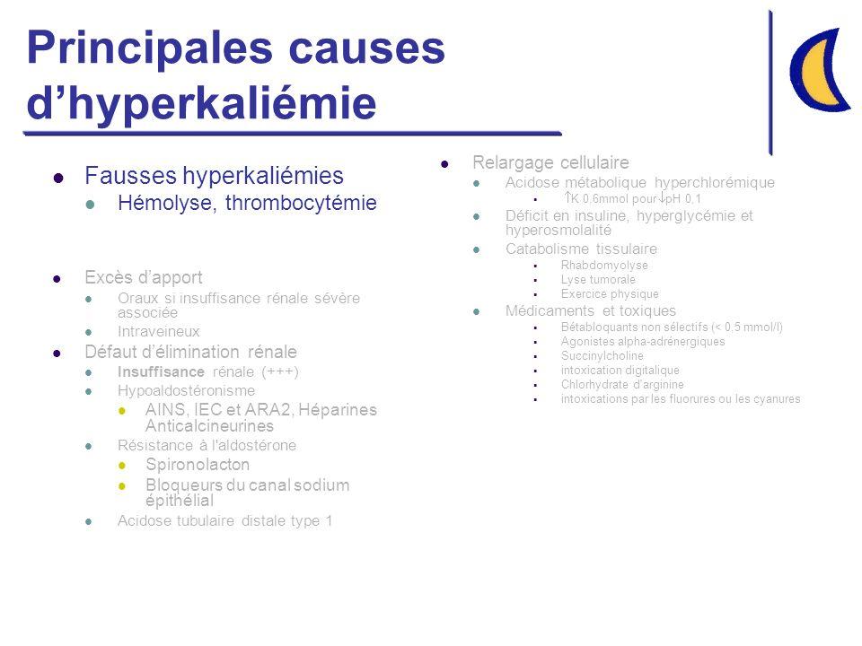 Principales causes d'hyperkaliémie