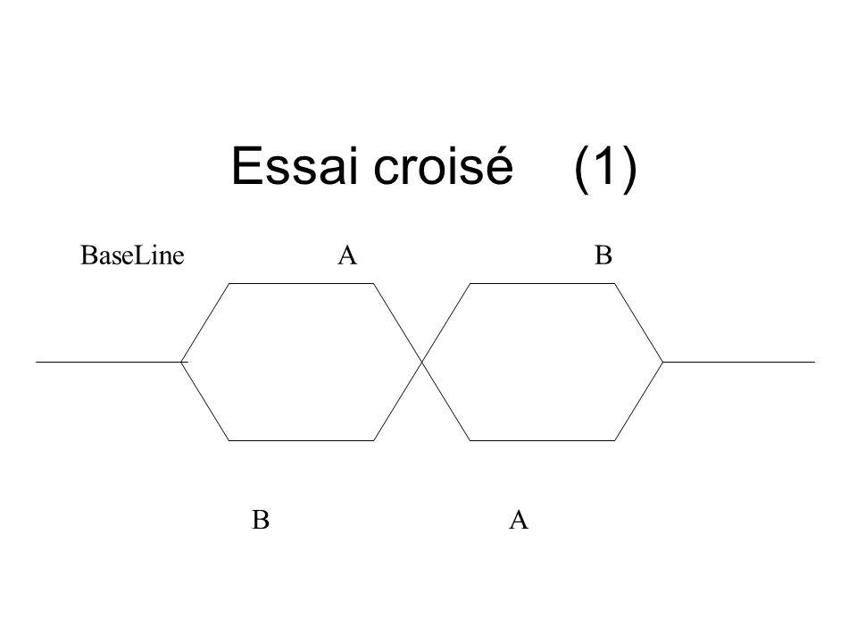Essai croisé (1) BaseLine A B B A