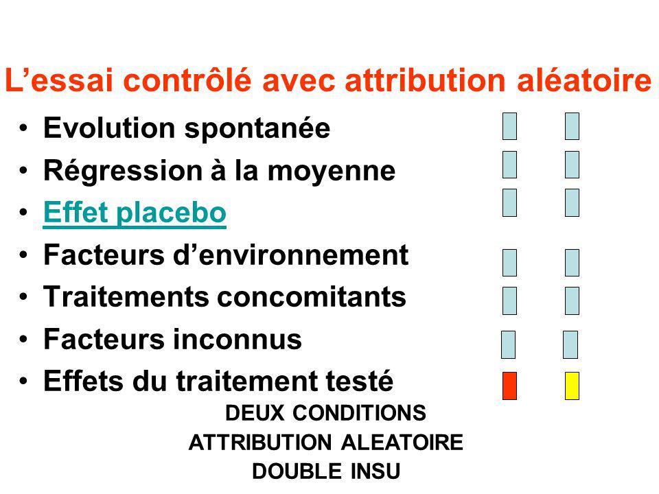 L'essai contrôlé avec attribution aléatoire ATTRIBUTION ALEATOIRE