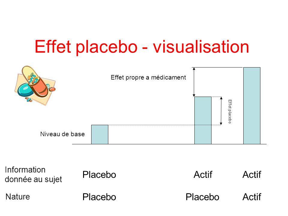 Effet placebo - visualisation
