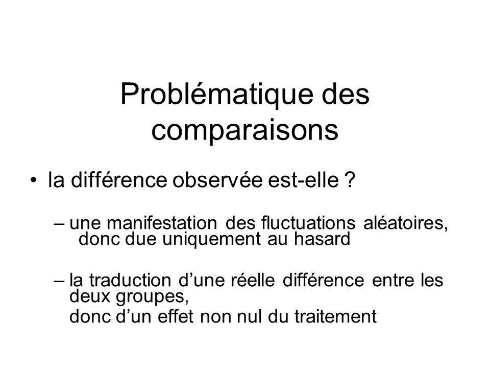 Problématique des comparaisons
