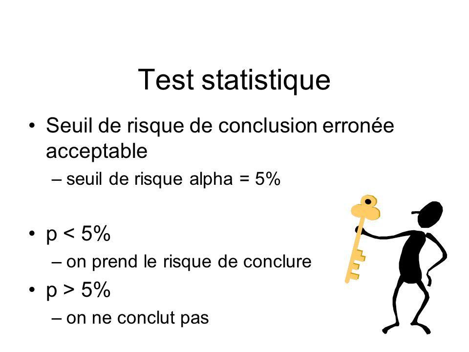Test statistique Seuil de risque de conclusion erronée acceptable