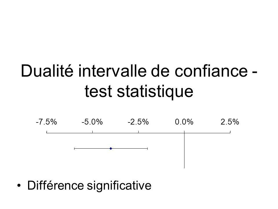 Dualité intervalle de confiance - test statistique