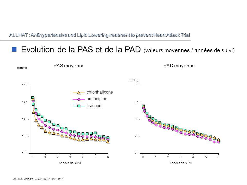 Evolution de la PAS et de la PAD (valeurs moyennes / années de suivi)