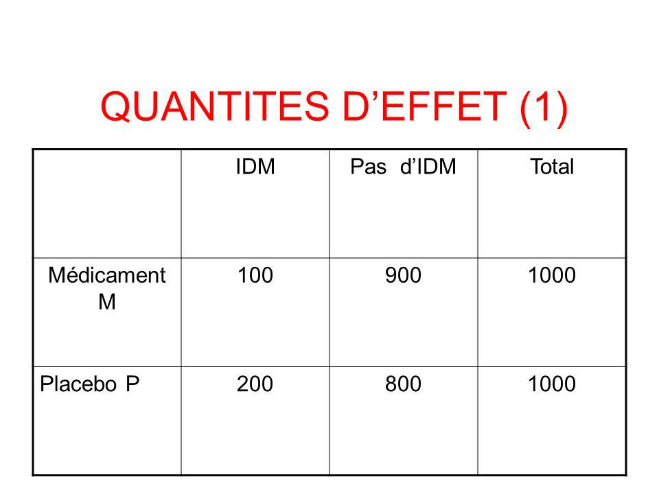 QUANTITES D'EFFET (1) IDM Pas d'IDM Total Médicament M 100 900 1000