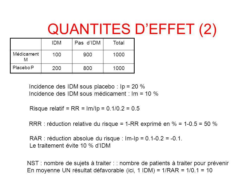 QUANTITES D'EFFET (2) Incidence des IDM sous placebo : Ip = 20 %