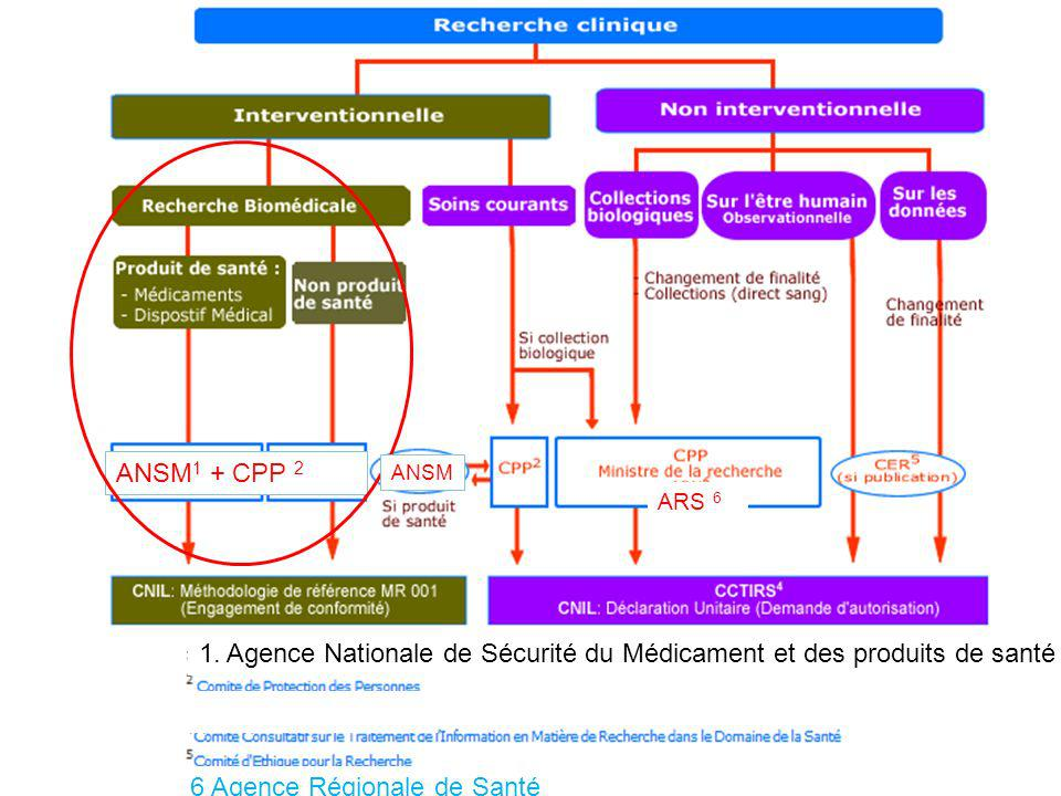 1. Agence Nationale de Sécurité du Médicament et des produits de santé