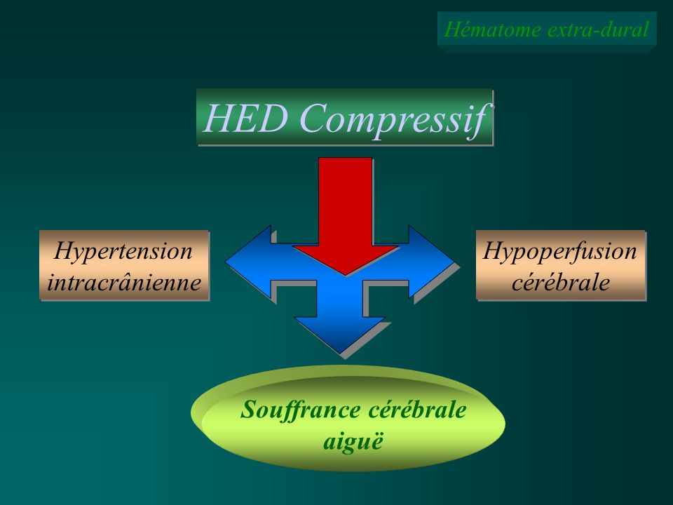 HED Compressif Hypertension intracrânienne Hypoperfusion cérébrale