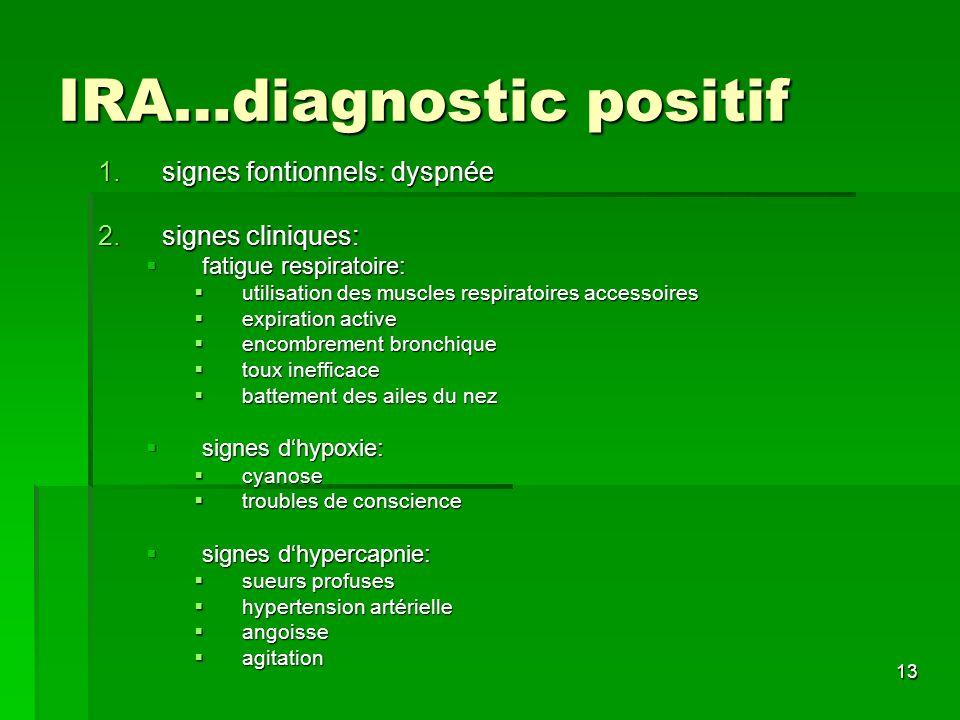 IRA…diagnostic positif