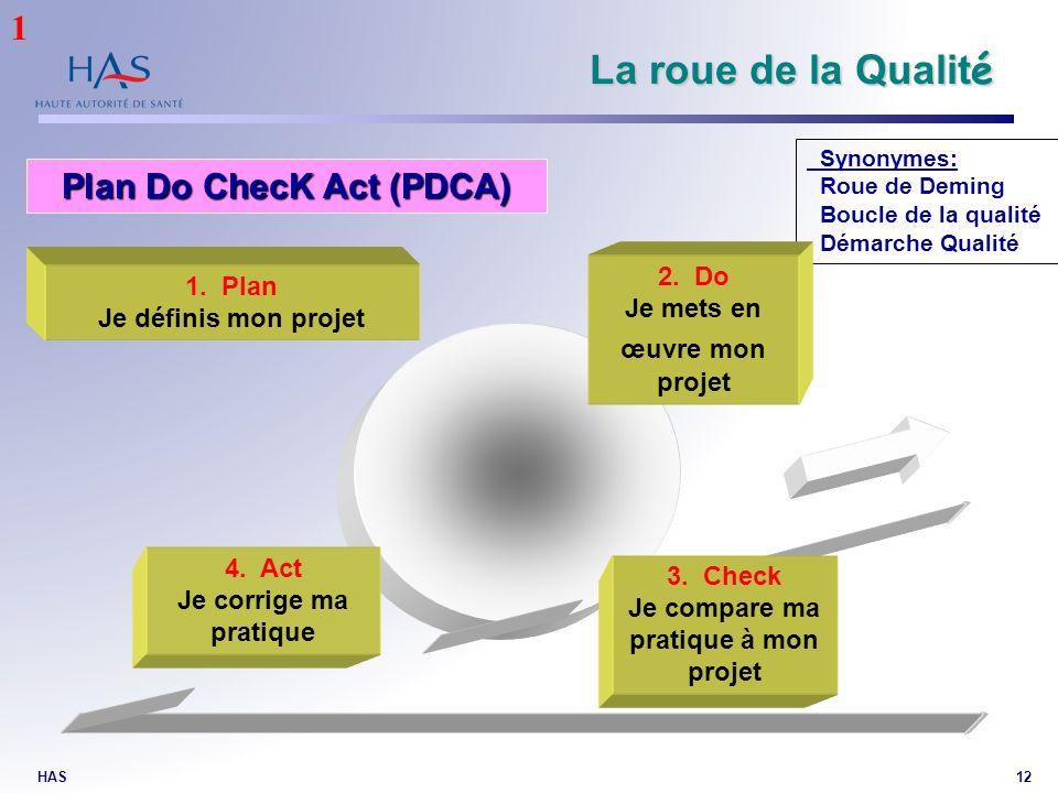 Plan Do ChecK Act (PDCA) Je compare ma pratique à mon projet