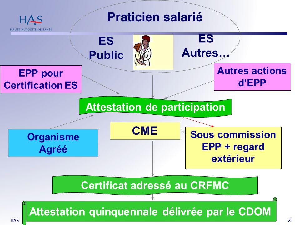 Praticien salarié ES Autres… ES Public CME