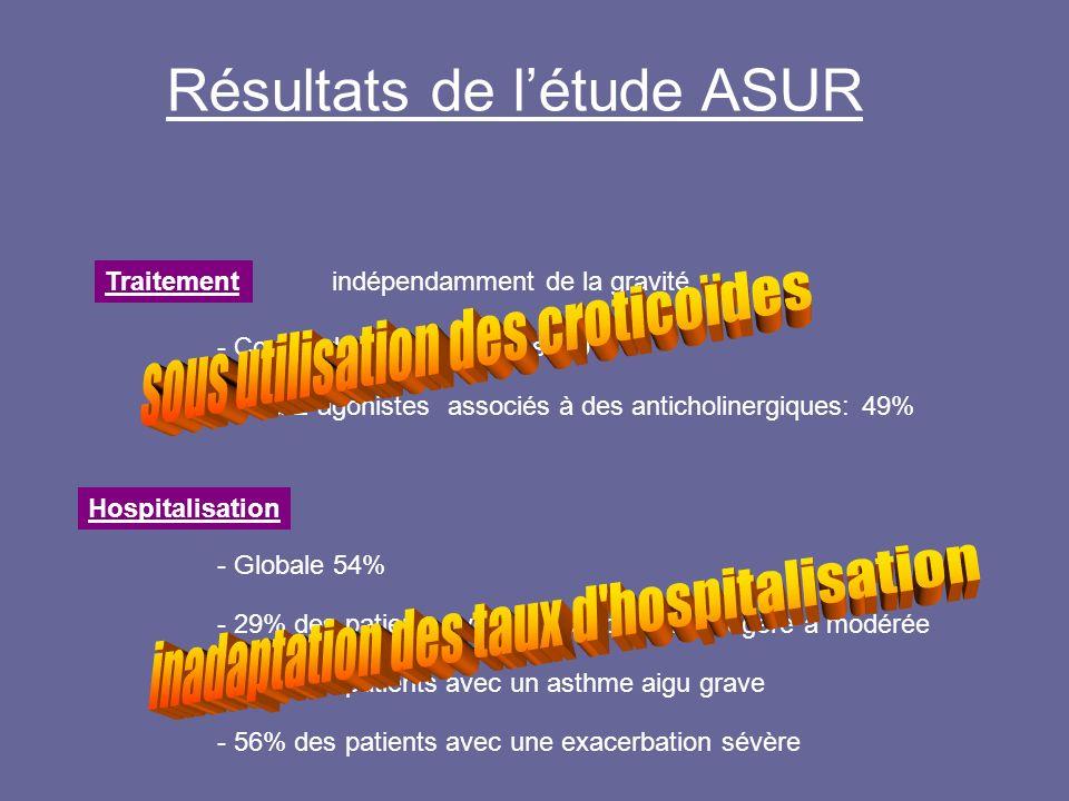 Résultats de l'étude ASUR