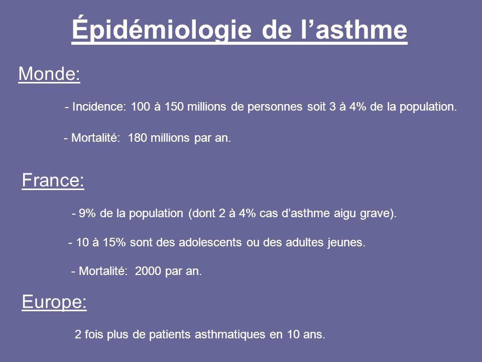 Épidémiologie de l'asthme