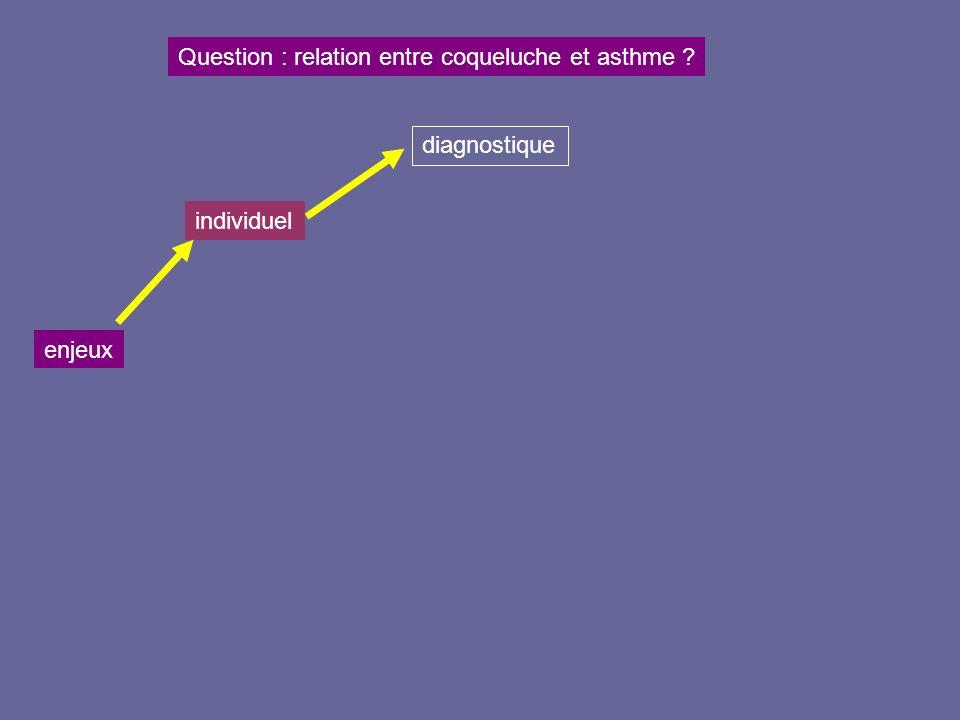 Question : relation entre coqueluche et asthme