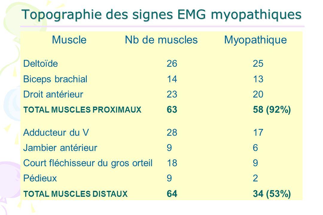 Topographie des signes EMG myopathiques