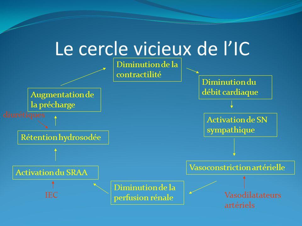 Le cercle vicieux de l'IC