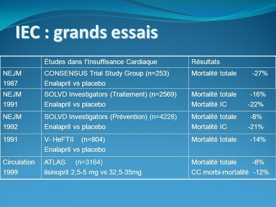 IEC : grands essais Études dans l'Insuffisance Cardiaque Résultats