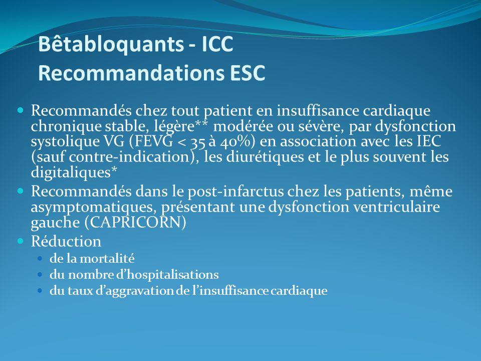 Bêtabloquants - ICC Recommandations ESC