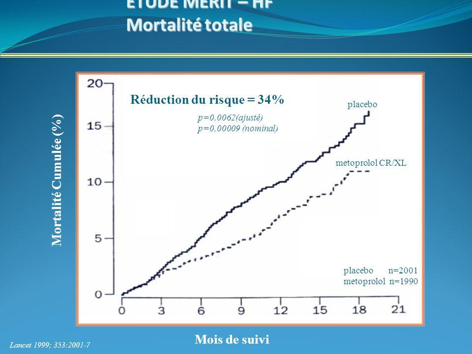ETUDE MERIT – HF Mortalité totale