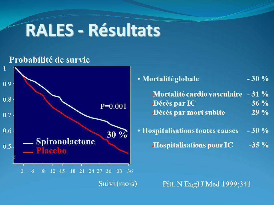 RALES - Résultats Probabilité de survie 30 % Spironolactone Placebo