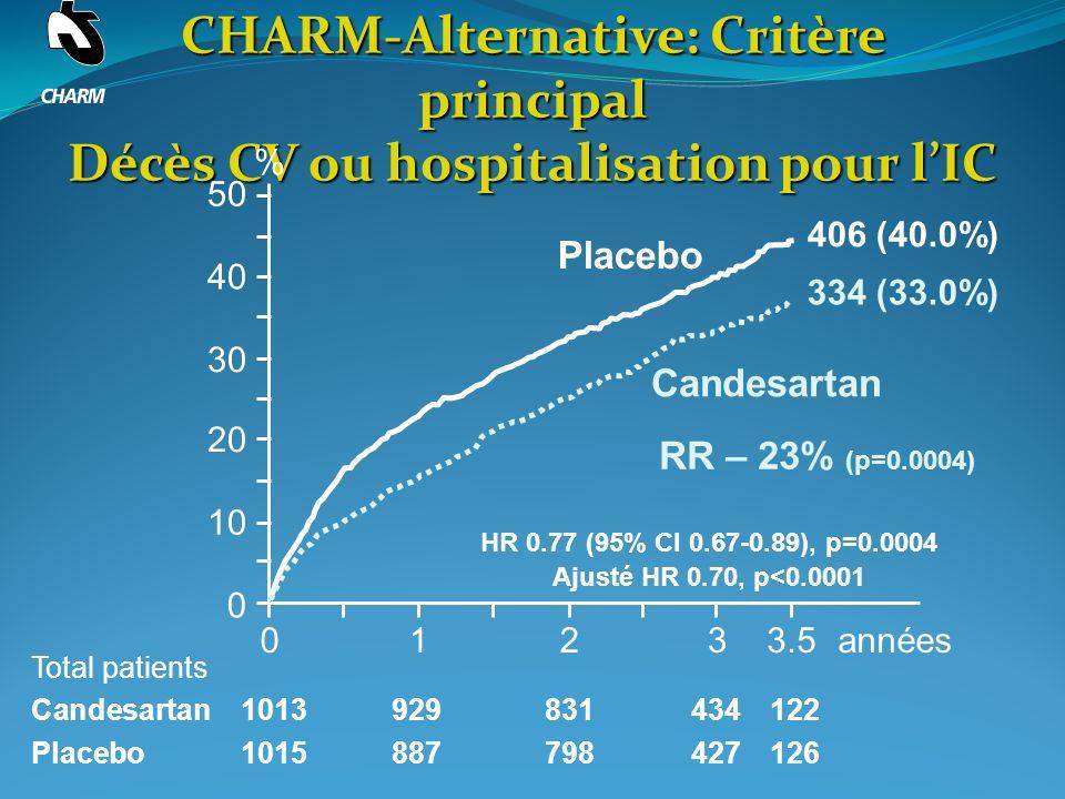 HR 0.77 (95% CI 0.67-0.89), p=0.0004 Ajusté HR 0.70, p<0.0001