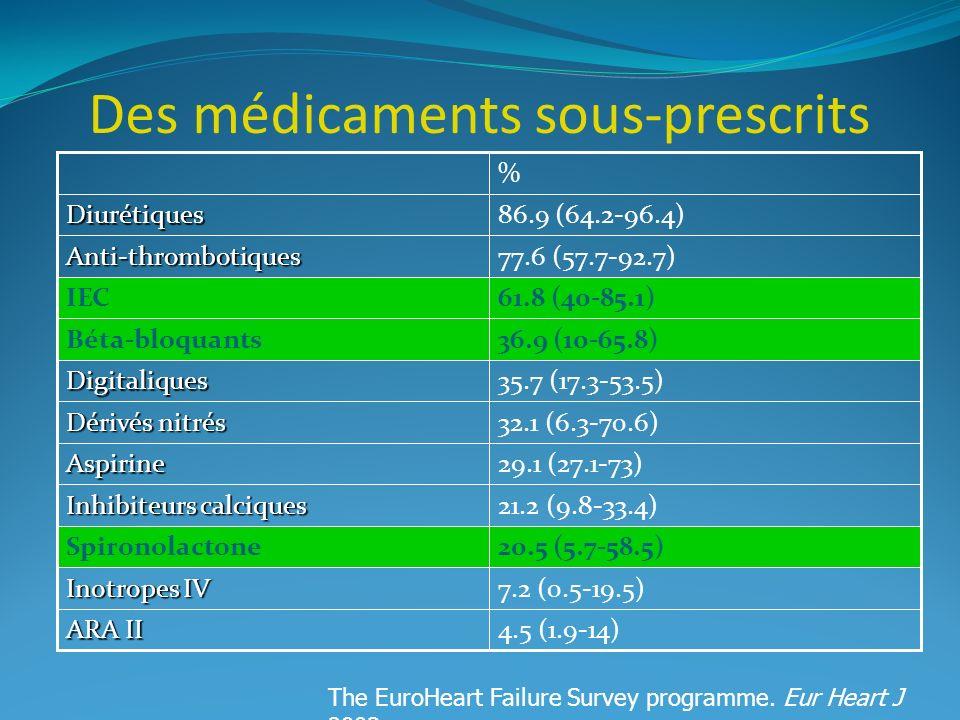Des médicaments sous-prescrits