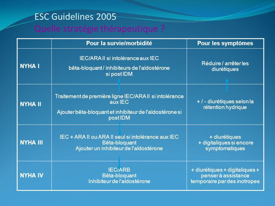 ESC Guidelines 2005 Quelle stratégie thérapeutique