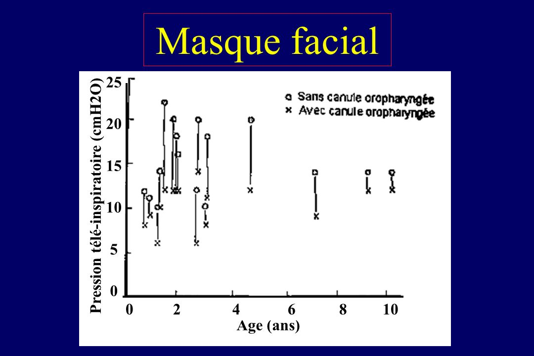 Masque facial Pour l'induction La ventilation manuelle