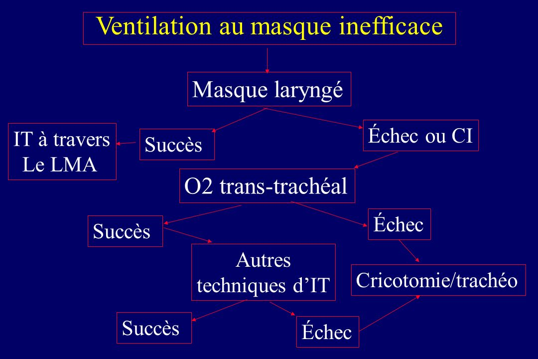 Ventilation au masque inefficace