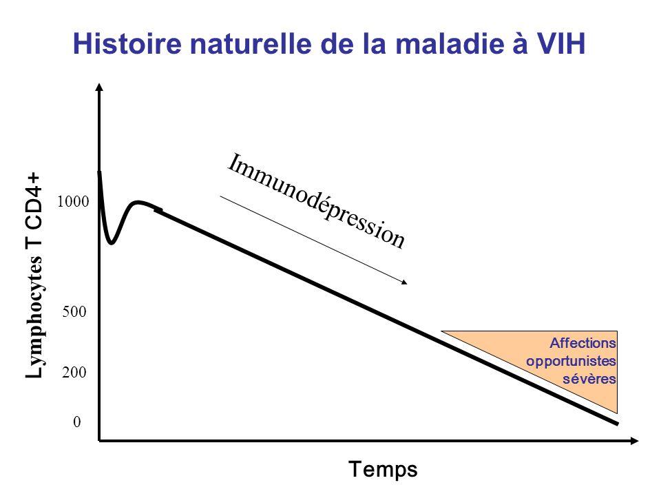 Histoire naturelle de la maladie à VIH