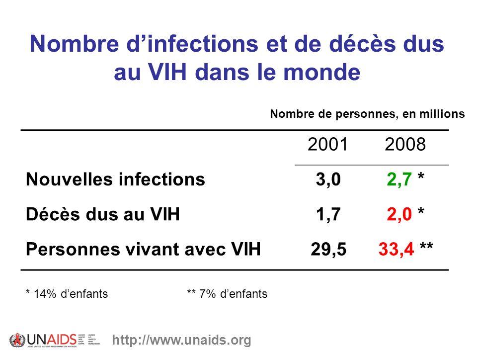Nombre d'infections et de décès dus au VIH dans le monde
